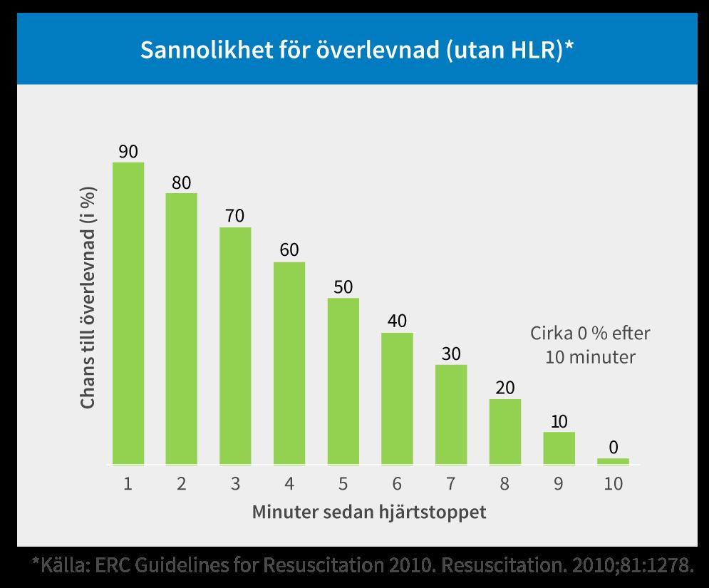 Sannolikhet för överlevnad utan HLR